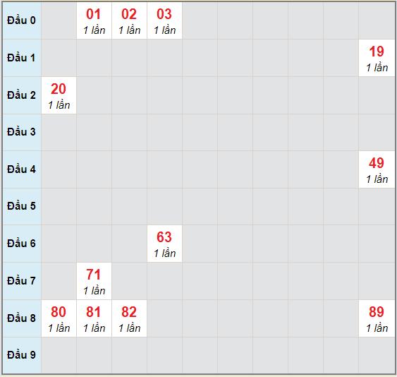 Bạch thủ rơi 3 ngày lô XSHG 7/11/2020