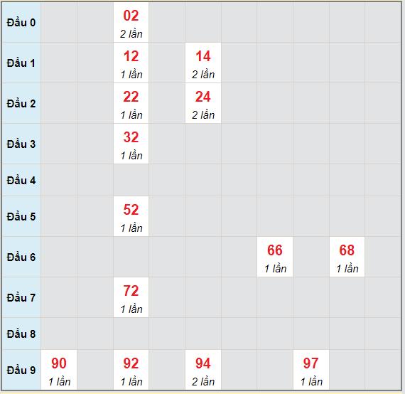 Bạch thủ rơi 3 ngày lô XSCM 14/6/2021