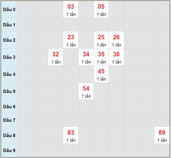 Bạch thủ rơi 3 ngày lô XSST 16/6/2021