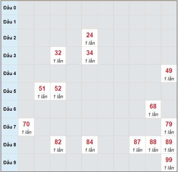 Bạch thủ rơi 3 ngày lô XSBTH 24/6/2021