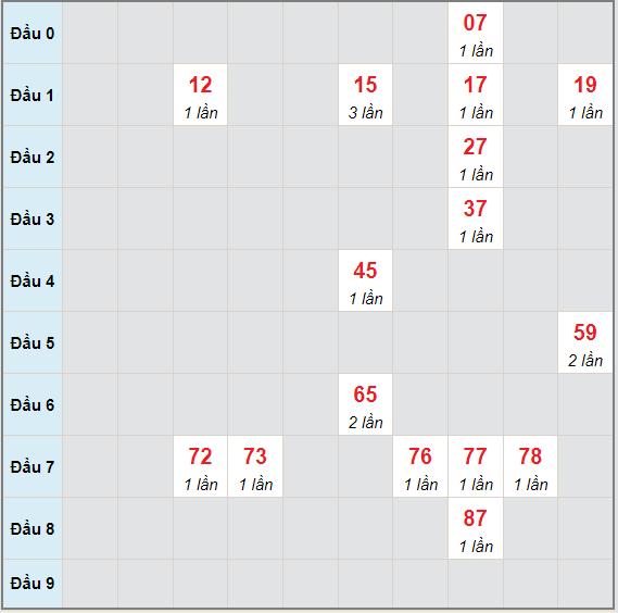 Bạch thủ rơi 3 ngày lô XSDL 20/6/2021