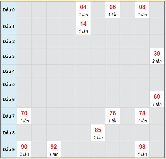 Bạch thủ rơi 3 ngày lô XSBL 22/6/2021
