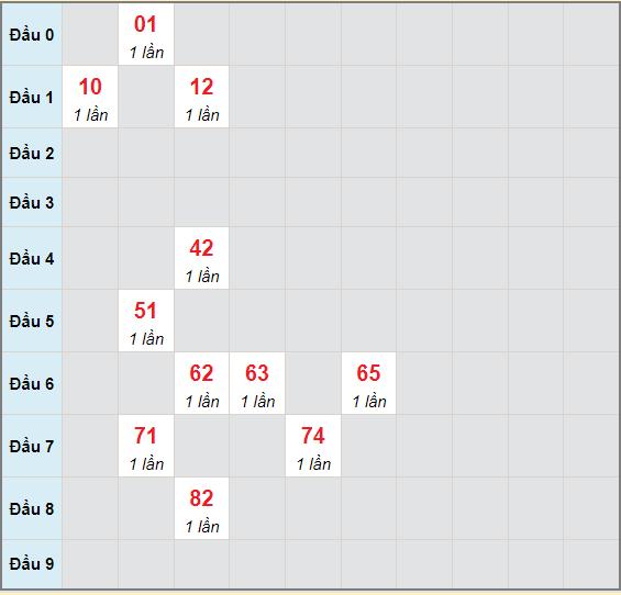 Bạch thủ rơi 3 ngày lô XSTV 25/6/2021
