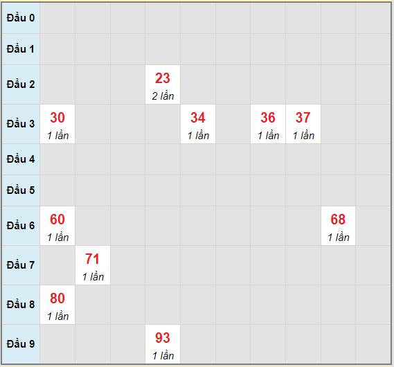 Bạch thủ rơi 3 ngày lô XSHG 26/6/2021