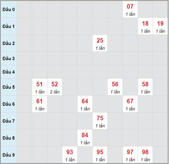 Bạch thủ rơi 3 ngày lô XSBL 29/6/2021