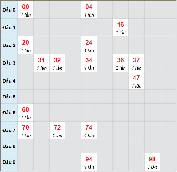 Bạch thủ rơi 3 ngày lô XSST 30/6/2021