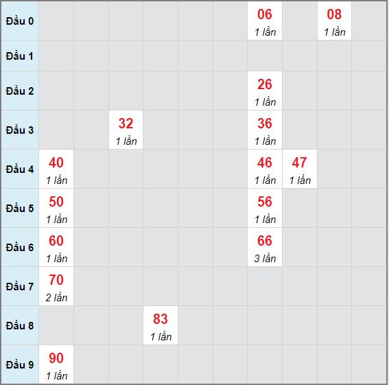 Bạch thủ rơi 3 ngày lô XSTV 2/7/2021