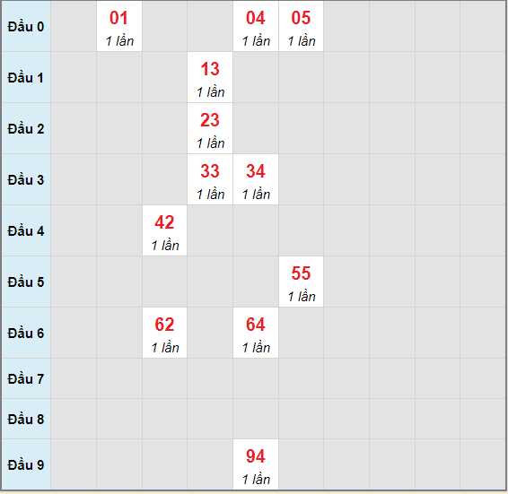 Bạch thủ rơi 3 ngày lô XSHG 10/7/2021