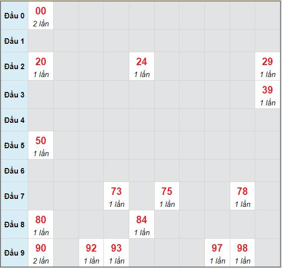 Bạch thủ rơi 3 ngày lô XSDL 1/8/2021