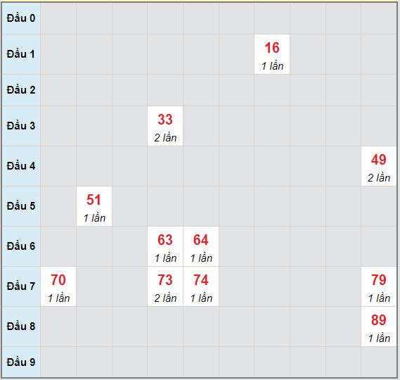 Bạch thủ rơi 3 ngày lô XSBL 6/7/2021