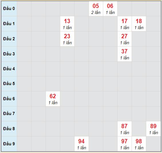 Bạch thủ rơi 3 ngày lô XSBTH 12/11/2020