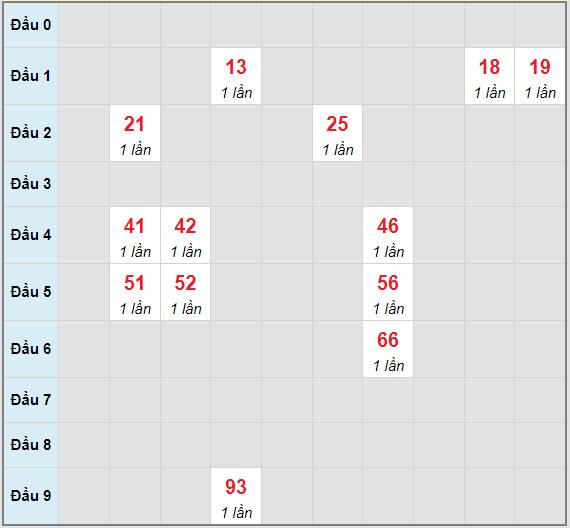 Bạch thủ rơi 3 ngày lô XSTV 13/8/2021