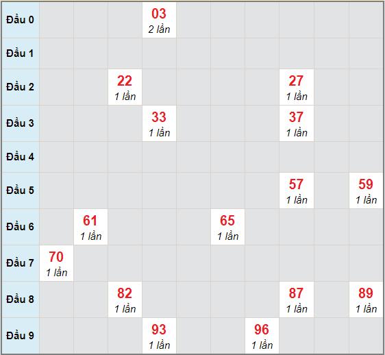 Bạch thủ rơi 3 ngày lô XSHG 5/12/2020