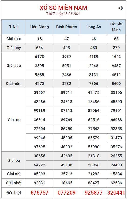 Bảng kết quả XSMN ngày 13/3/2021