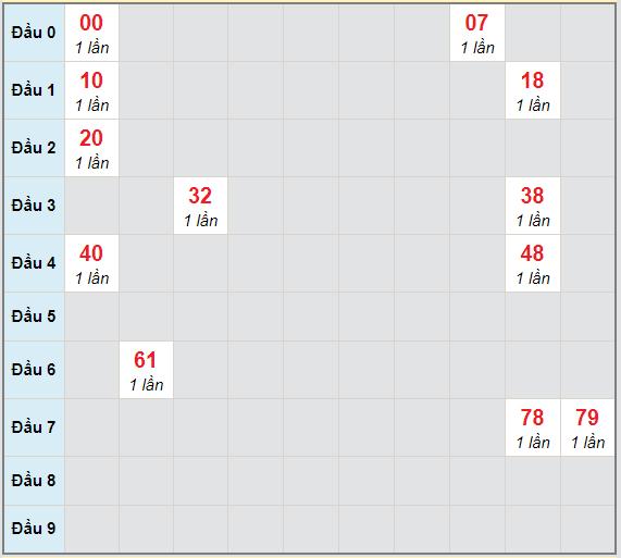 Bạch thủ rơi 3 ngày lô XSTV 2/4/2021