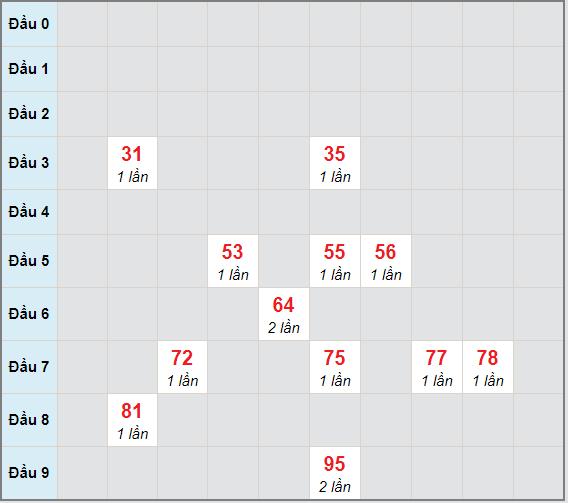 Bạch thủ rơi 3 ngày lô XSCM 26/4/2021