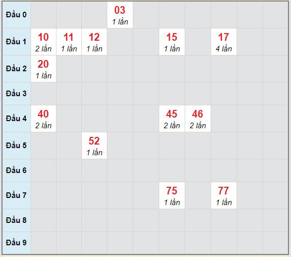 Bạch thủ rơi 3 ngày lô XSST 14/4/2021
