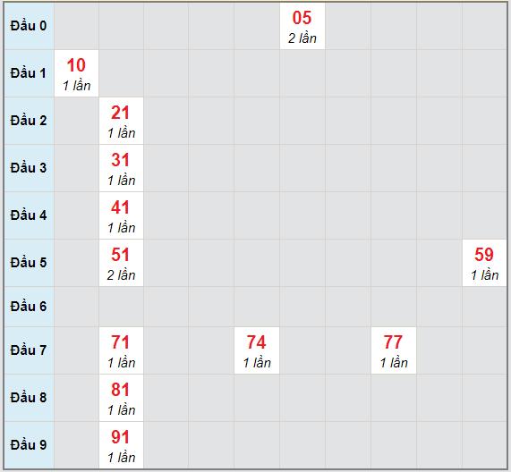 Bạch thủ rơi 3 ngày lô XSBTH 15/4/2021