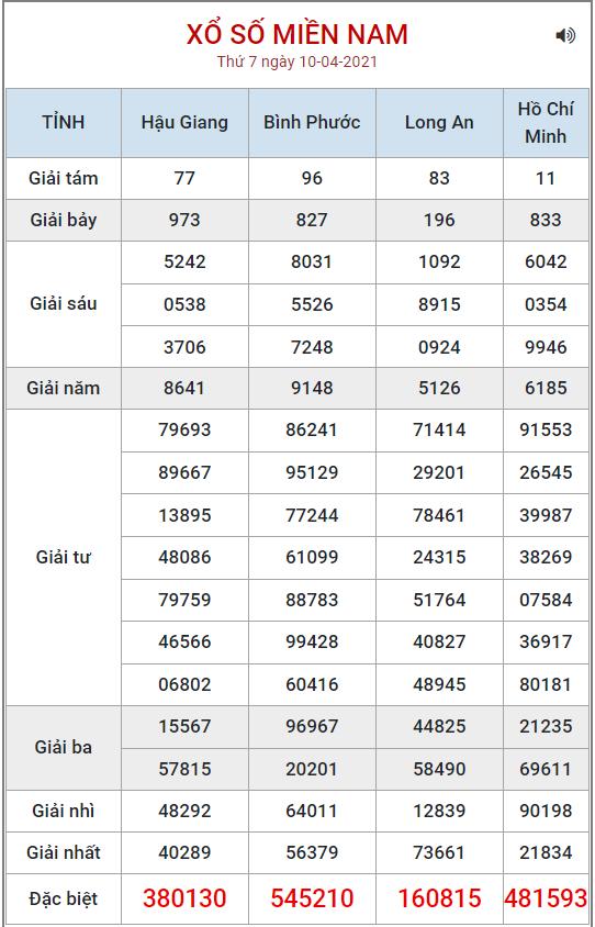 Bảng kết quả XSMN ngày 10/4/2021