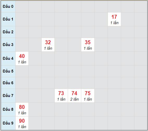 Bạch thủ rơi 3 ngày lô XSTG 18/4/2021