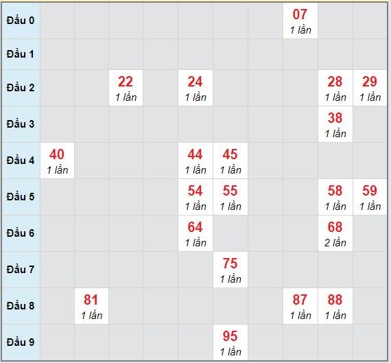 Bạch thủ rơi 3 ngày lô XSBL 20/4/2021