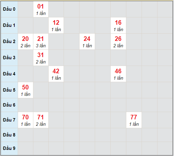 Bạch thủ rơi 3 ngày lô XSDN 2/6/2021