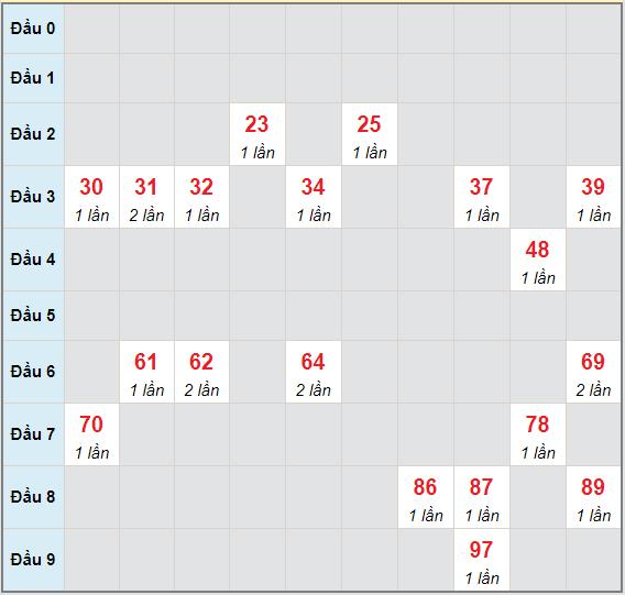 Bạch thủ rơi 3 ngày lô XSDL 30/5/2021