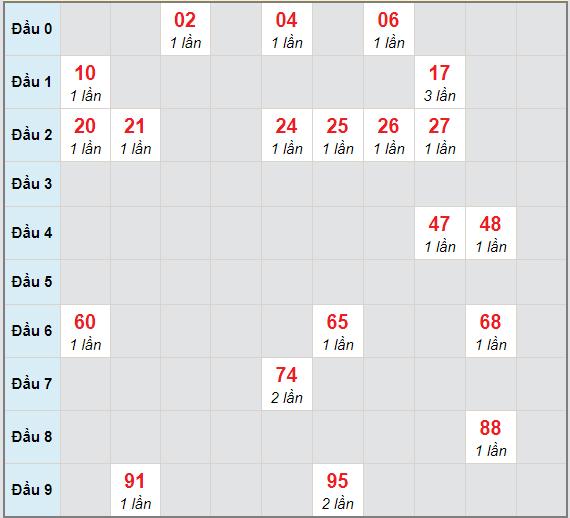 Bạch thủ rơi 3 ngày lô XSTP 21/12/2020