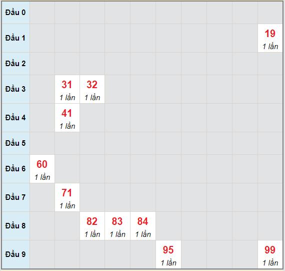 Bạch thủ rơi 3 ngày lô XSHG 1/5/2021