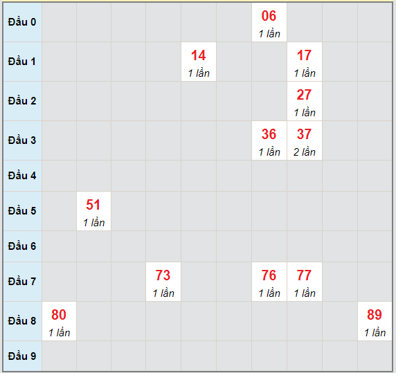 Bạch thủ rơi 3 ngày lô XSBP 1/5/2021