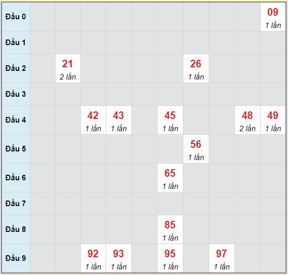 Bạch thủ rơi 3 ngày lô XSLA 1/5/2021