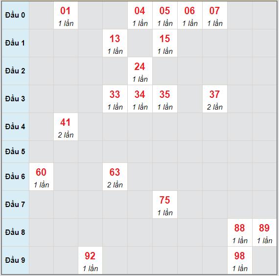 Bạch thủ rơi 3 ngày lô XSTP 1/5/2021
