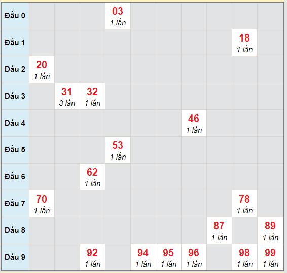 Bạch thủ rơi 3 ngày lô XSDL 25/10/2020