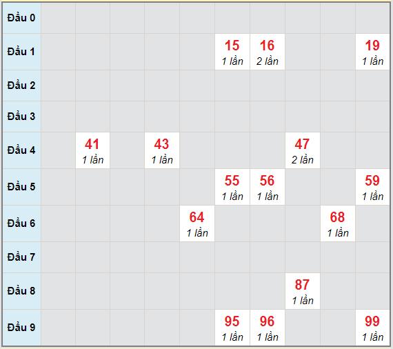 Bạch thủ rơi 3 ngày lô XSBL 12/1/2021