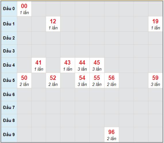 Bạch thủ rơi 3 ngày lô XSTV 15/1/2021