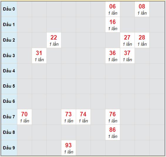 Bạch thủ rơi 3 ngày lô XSBTH 29/10/2020