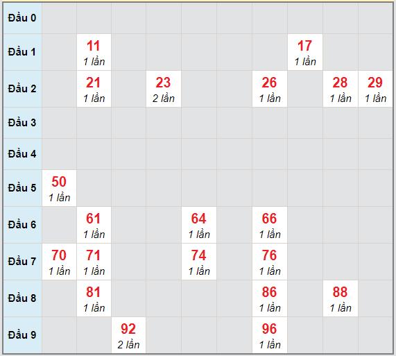 Bạch thủ rơi 3 ngày lô XSBTH 21/1/2021