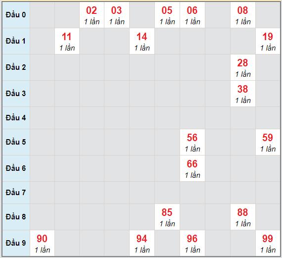 Bạch thủ rơi 3 ngày lô XSTV 22/1/2021