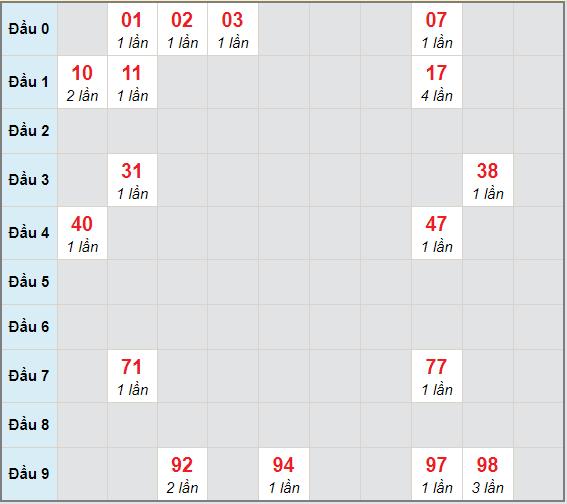 Bạch thủ rơi 3 ngày lô XSDL 24/1/2021