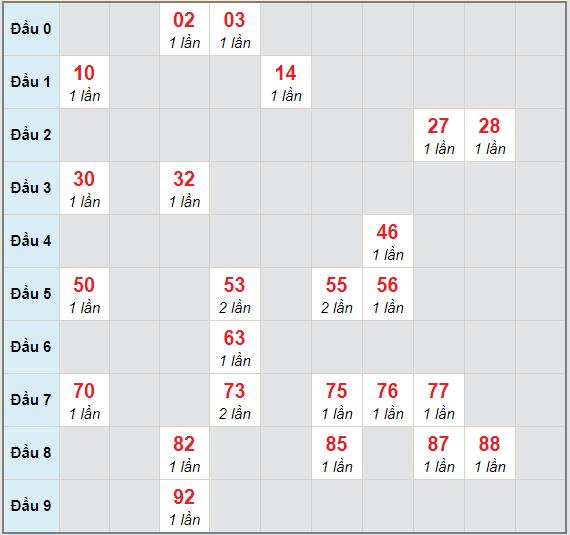 Bạch thủ rơi 3 ngày lô XSBTH 28/1/2021