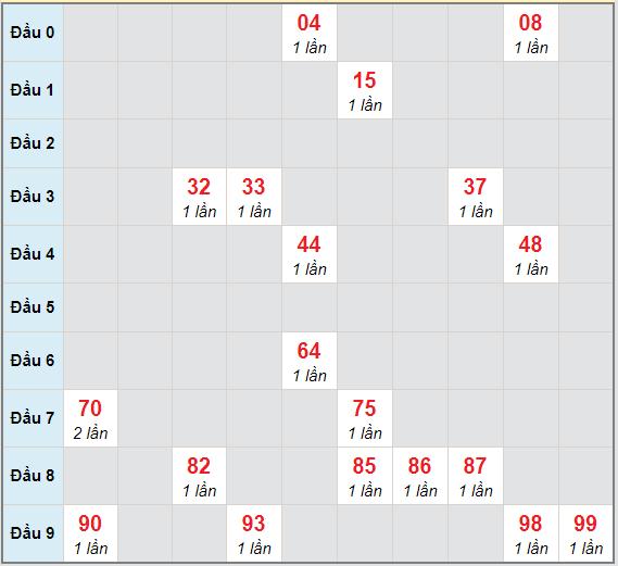 Bạch thủ rơi 3 ngày lô XSST 3/2/2021
