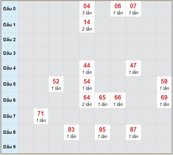 Bạch thủ rơi 3 ngày lô XSBTH 4/2/2021