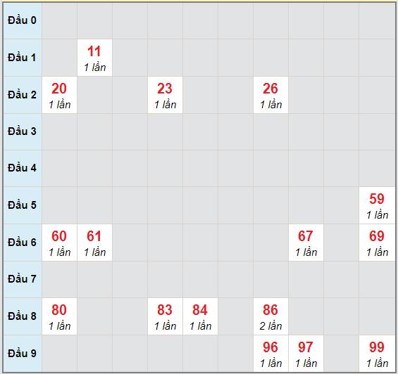 Bạch thủ rơi 3 ngày lô XSTV 30/10/2020