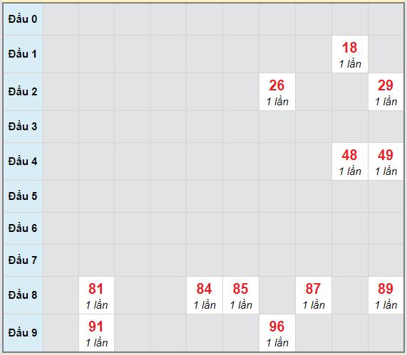 Bạch thủ rơi 3 ngày lô XSHG 6/2/2021