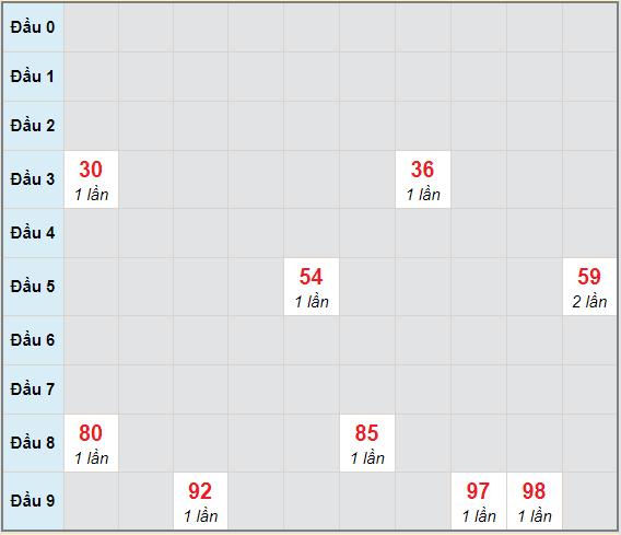 Bạch thủ rơi 3 ngày lô XSBD 19/2/2021