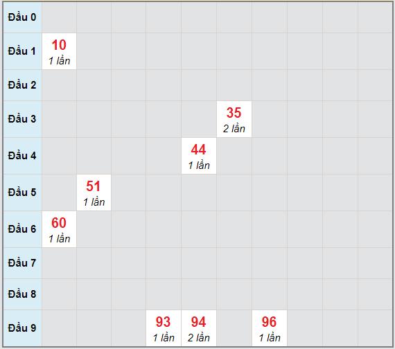 Bạch thủ rơi 3 ngày lô XSHG 20/2/2021