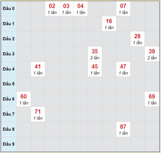 Bạch thủ rơi 3 ngày lô XSTP 31/10/2020