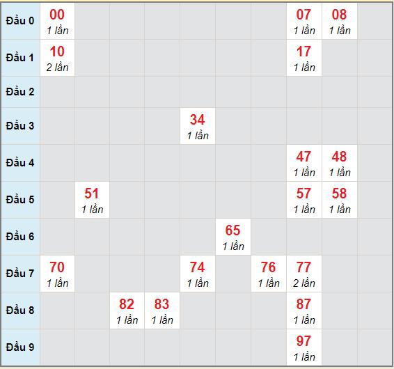 Bạch thủ rơi 3 ngày lô XSBD 5/3/2021