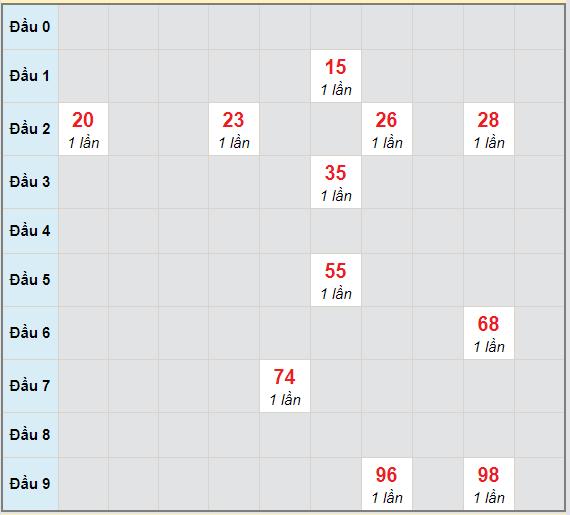 Bạch thủ rơi 3 ngày lô XSHG 6/3/2021