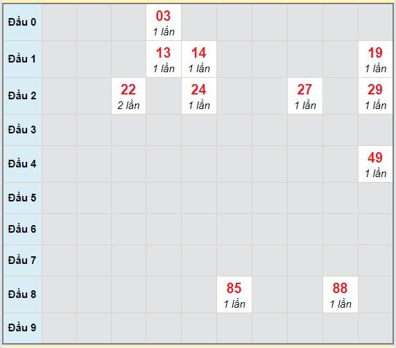 Bạch thủ rơi 3 ngày lô XSDL 7/3/2021